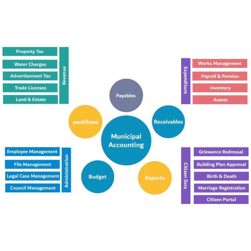 e-Governance Solutions